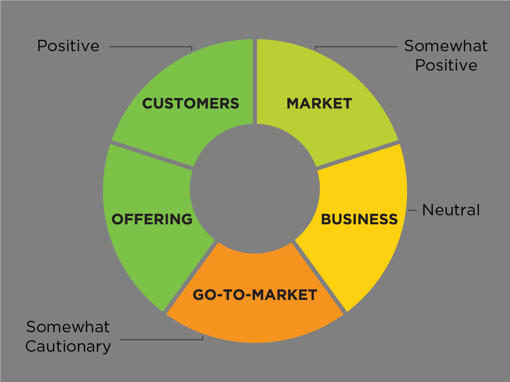 How to quickly deliver meaning and inform strategy after analyst interactions